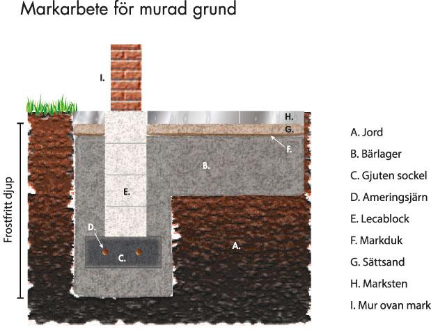 Grundförslag_mur